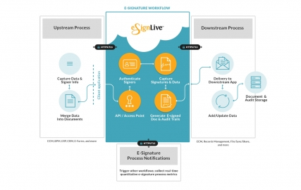 eSignLive Workflow Integrationen